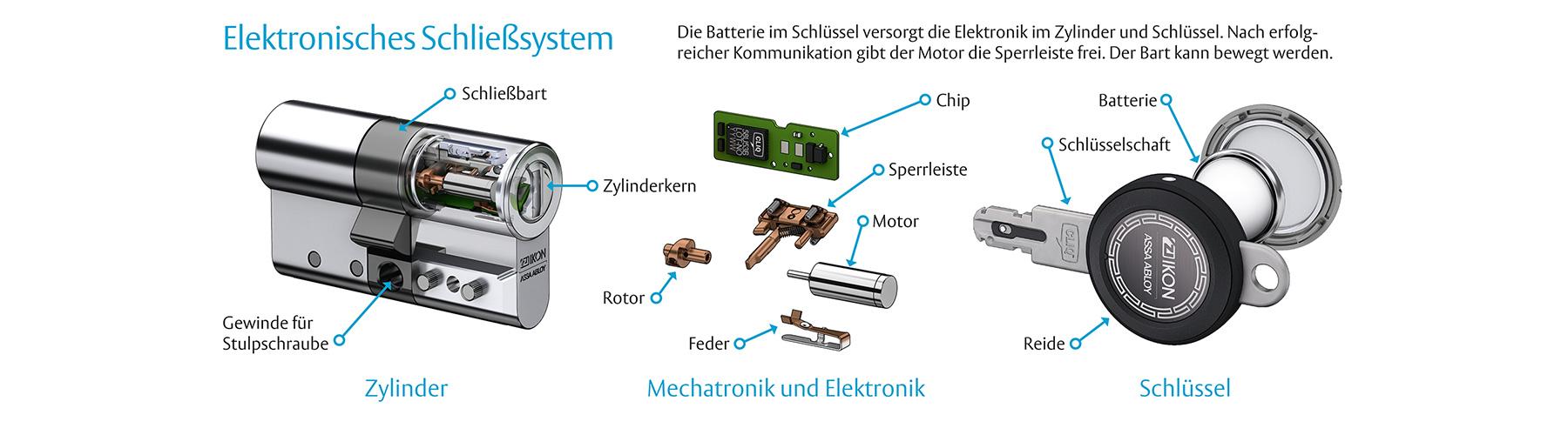 Elektronisches Schließsystem
